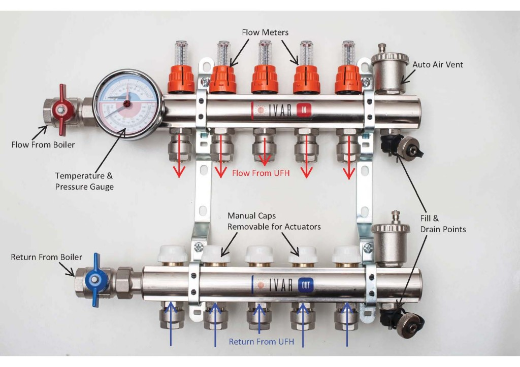 How Manifold Radiator Systems Work