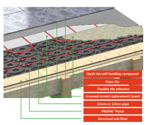 Grooved screed profix panel